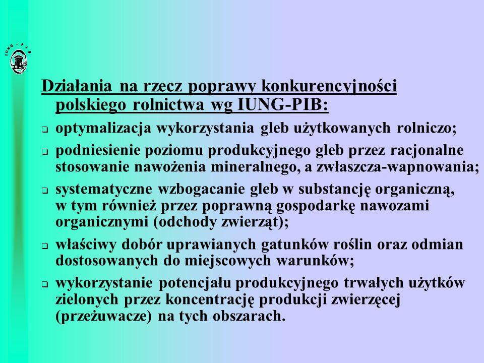 Działania na rzecz poprawy konkurencyjności polskiego rolnictwa wg IUNG-PIB: