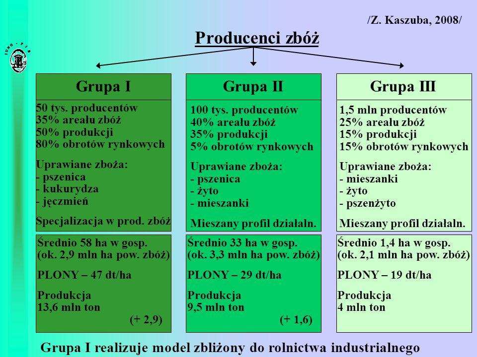 Producenci zbóż Grupa I Grupa II Grupa III