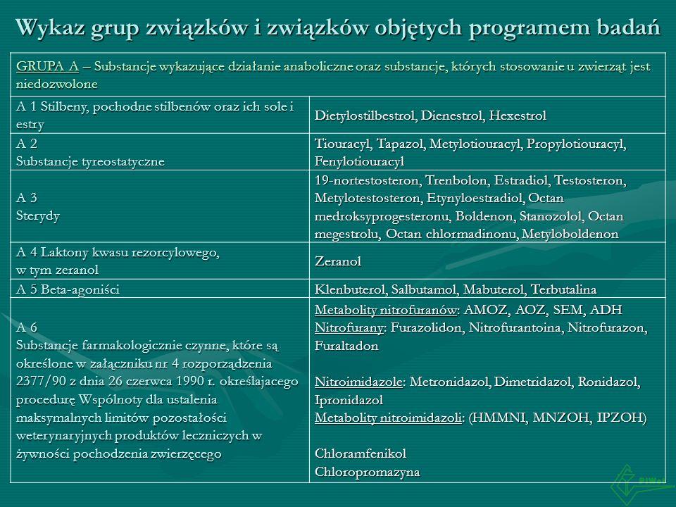 Wykaz grup związków i związków objętych programem badań