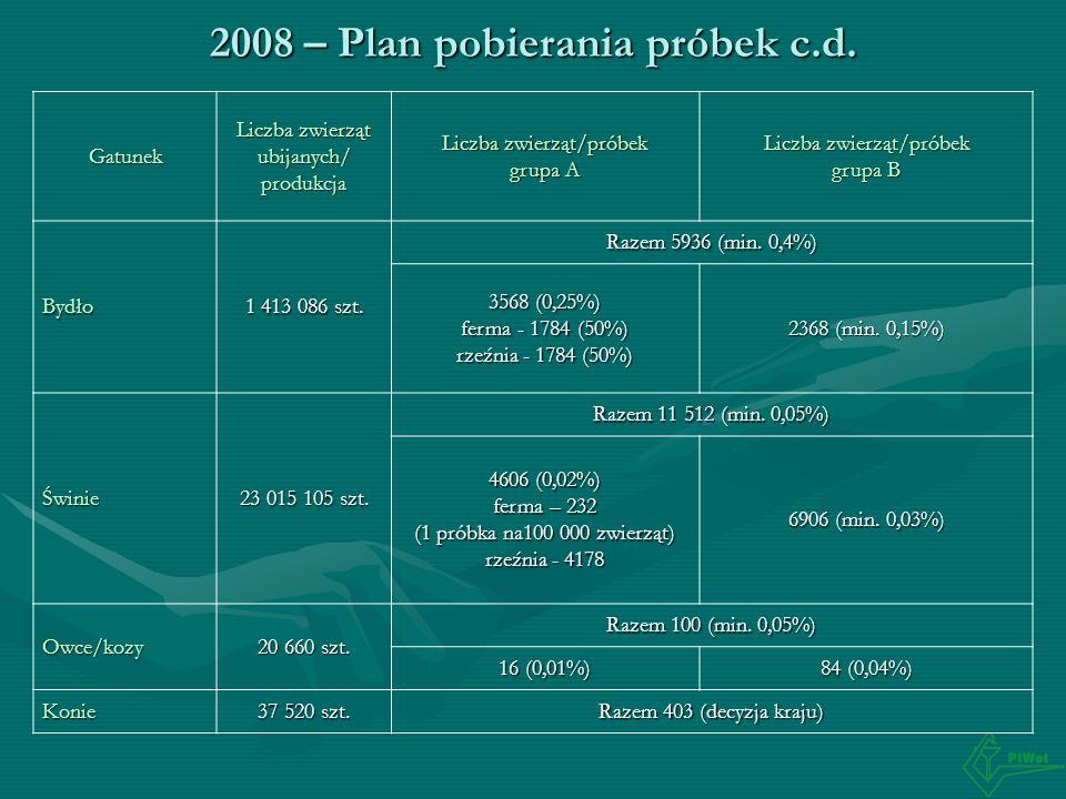 2008 – Plan pobierania próbek c.d.