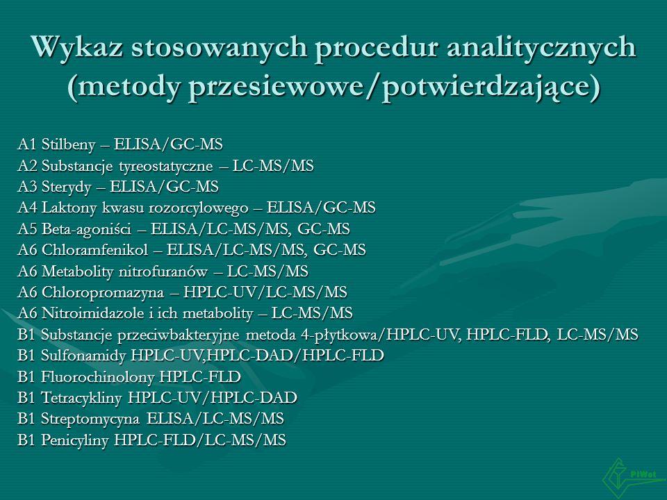 Wykaz stosowanych procedur analitycznych (metody przesiewowe/potwierdzające)