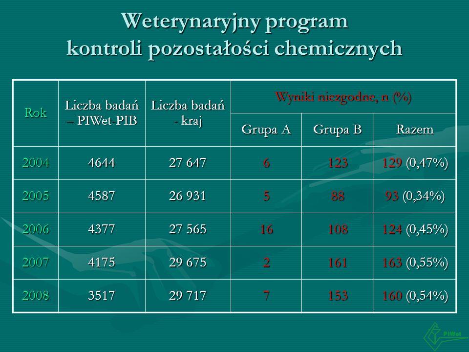 Weterynaryjny program kontroli pozostałości chemicznych