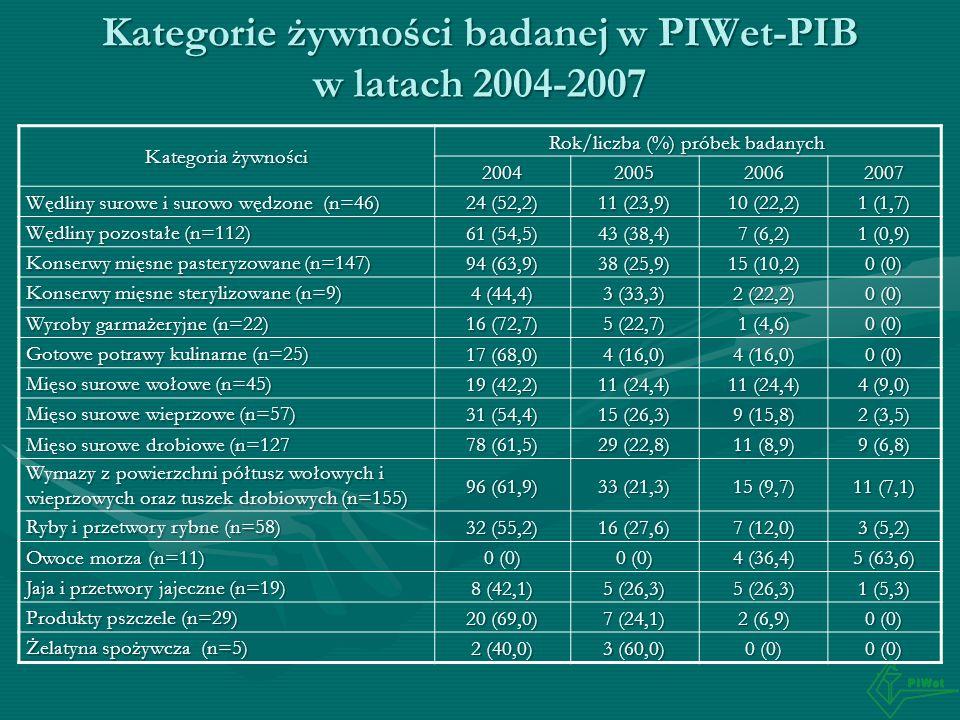 Kategorie żywności badanej w PIWet-PIB w latach 2004-2007