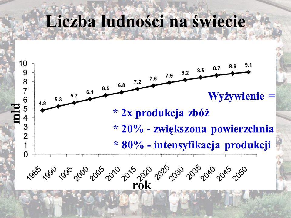 Liczba ludności na świecie