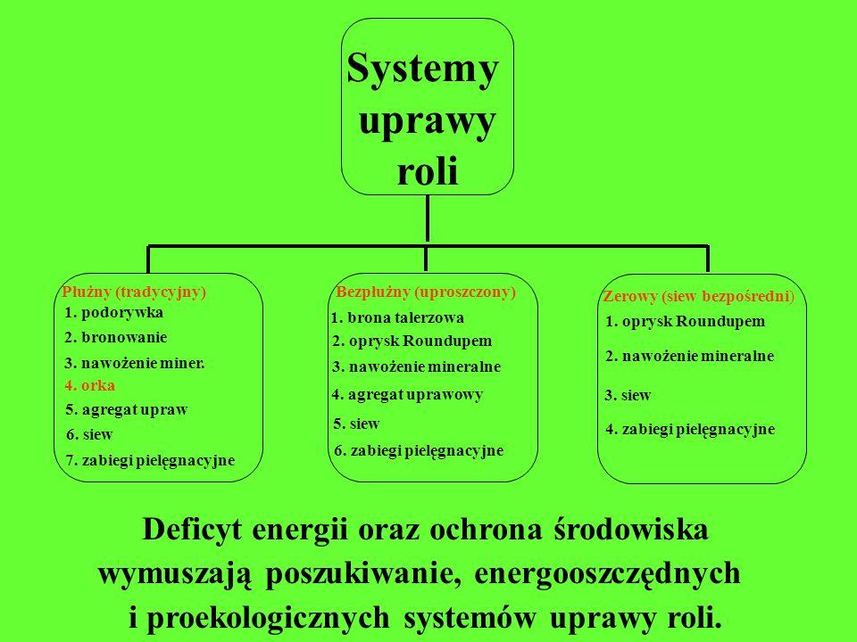 Systemy uprawy roli Deficyt energii oraz ochrona środowiska