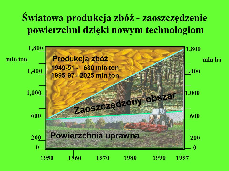 Światowa produkcja zbóż - zaoszczędzenie