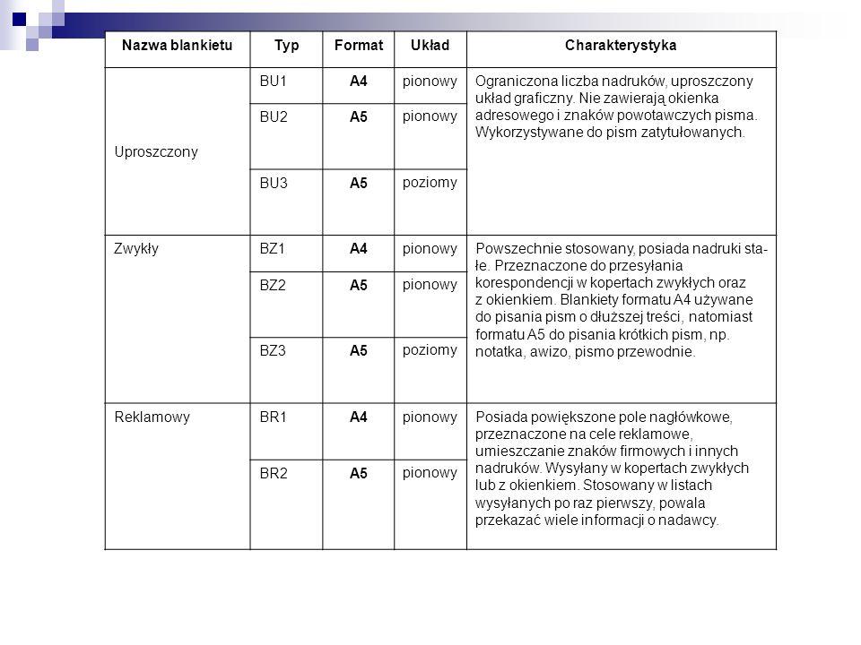 Nazwa blankietu Typ. Format. Układ. Charakterystyka. Uproszczony. BU1. A4. pionowy.