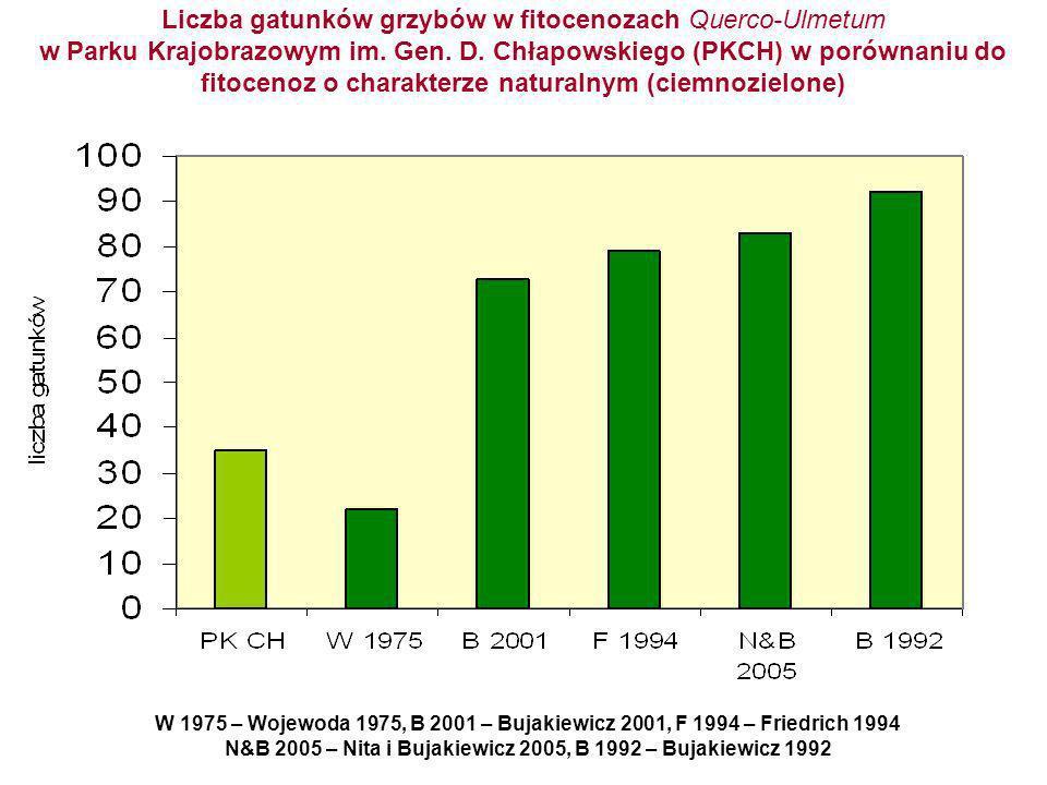 N&B 2005 – Nita i Bujakiewicz 2005, B 1992 – Bujakiewicz 1992