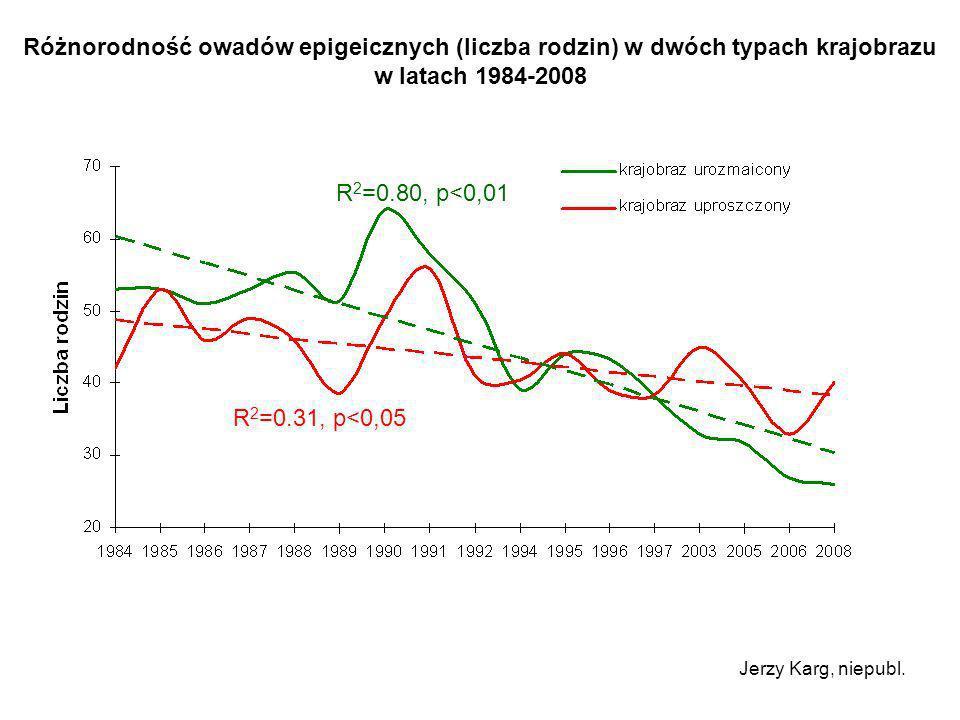 Różnorodność owadów epigeicznych (liczba rodzin) w dwóch typach krajobrazu