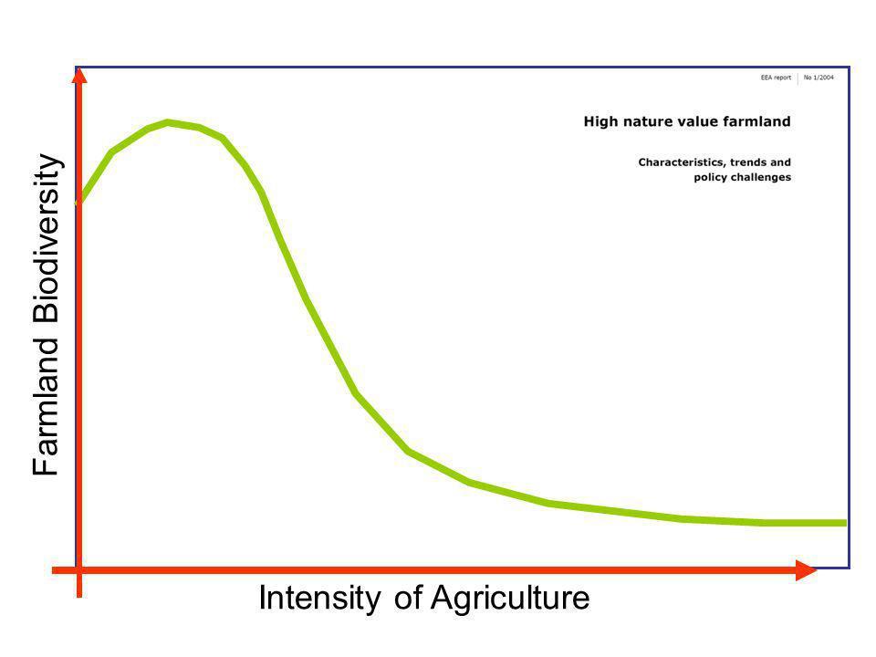 Farmland Biodiversity