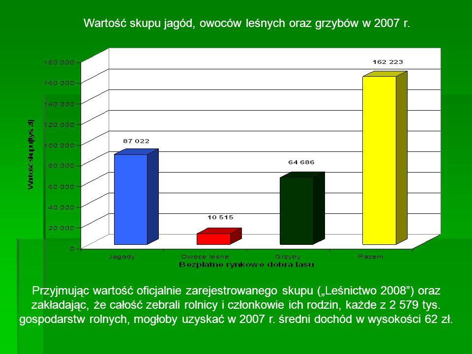 Wartość skupu jagód, owoców leśnych oraz grzybów w 2007 r.