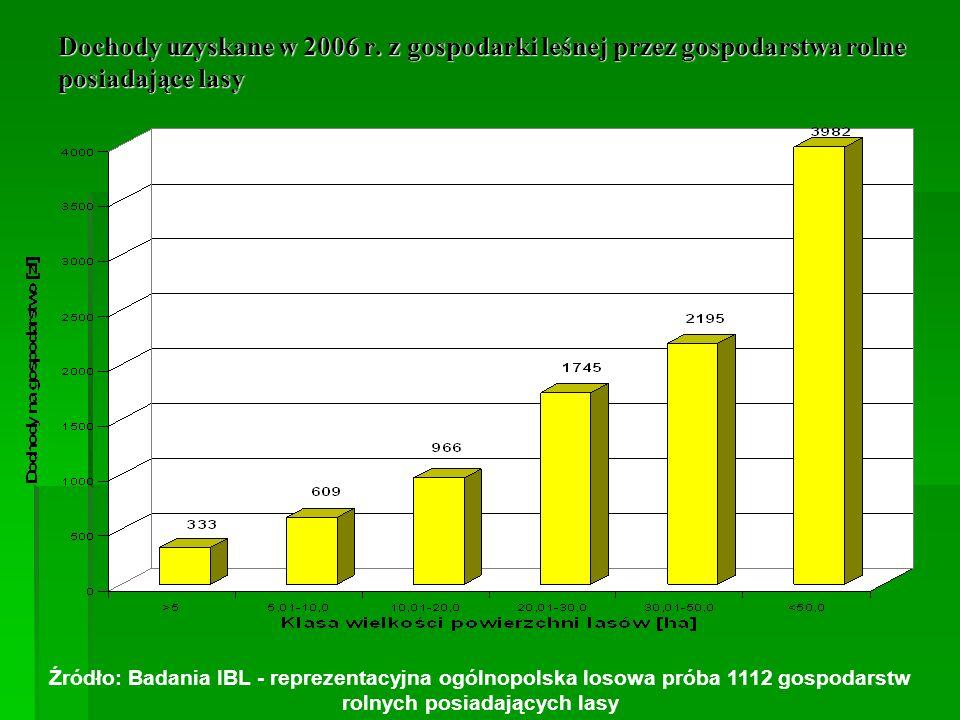 Dochody uzyskane w 2006 r. z gospodarki leśnej przez gospodarstwa rolne posiadające lasy