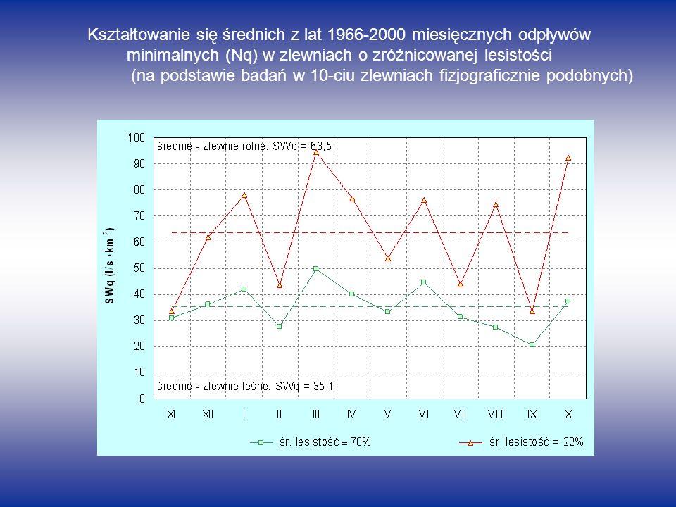 Kształtowanie się średnich z lat 1966-2000 miesięcznych odpływów
