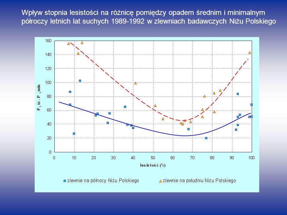 Wpływ stopnia lesistości na różnicę pomiędzy opadem średnim i minimalnym