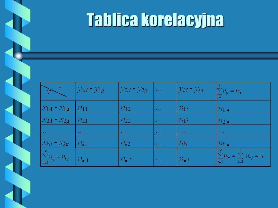 Tablica korelacyjna