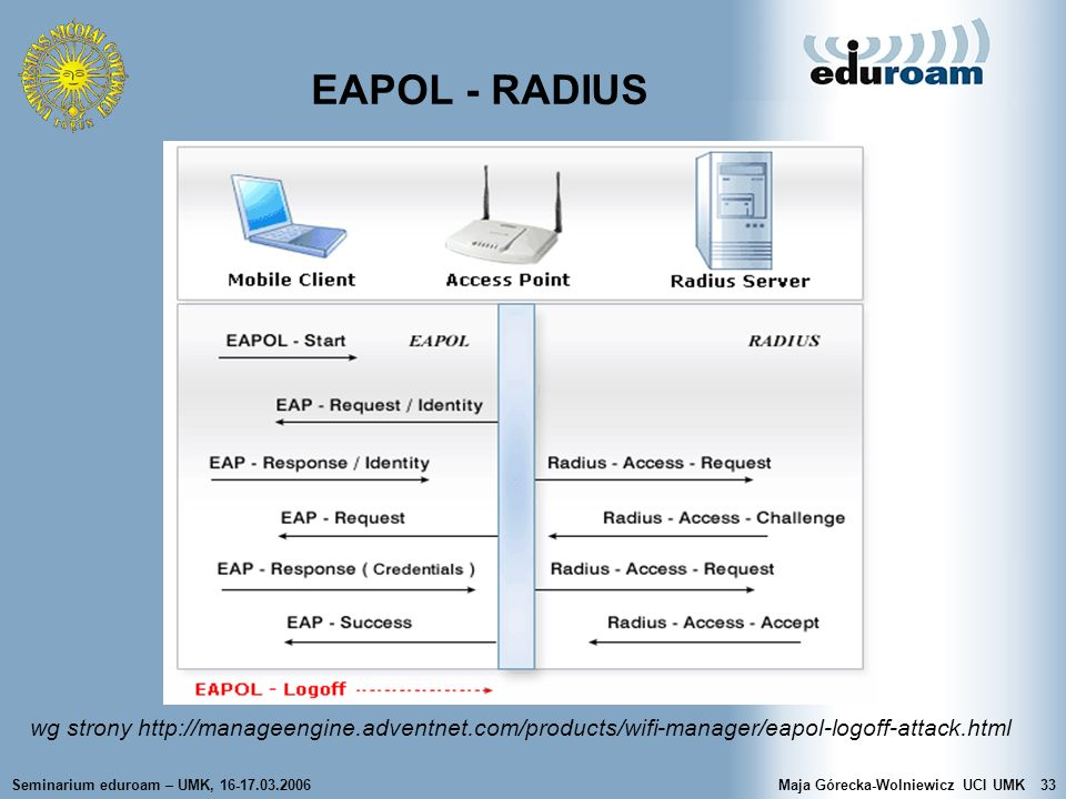 EAPOL - RADIUS wg strony http://manageengine.adventnet.com/products/wifi-manager/eapol-logoff-attack.html.