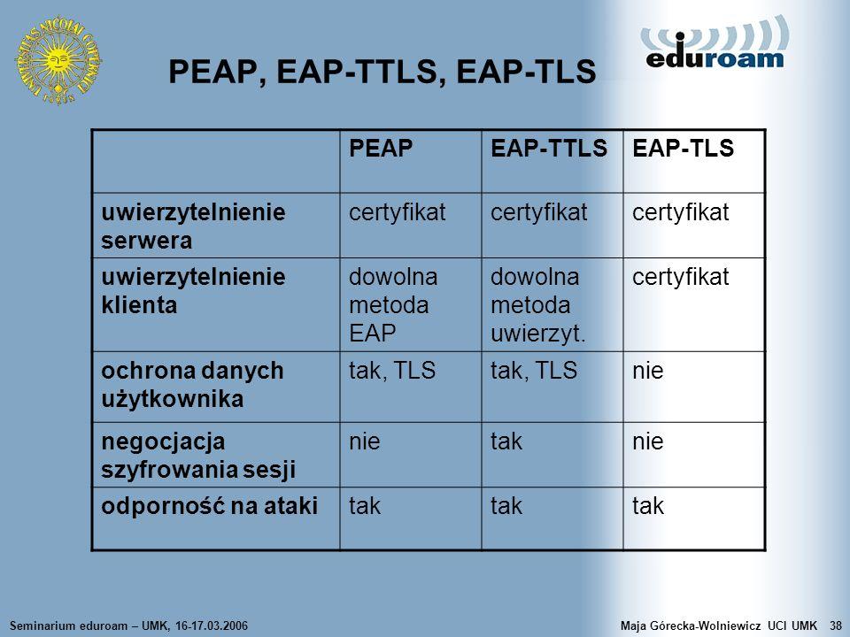 PEAP, EAP-TTLS, EAP-TLS PEAP EAP-TTLS EAP-TLS uwierzytelnienie serwera