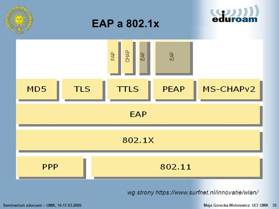 EAP a 802.1x wg strony https://www.surfnet.nl/innovatie/wlan/