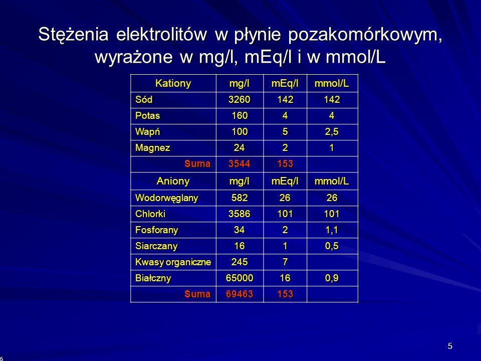 Stężenia elektrolitów w płynie pozakomórkowym, wyrażone w mg/l, mEq/l i w mmol/L