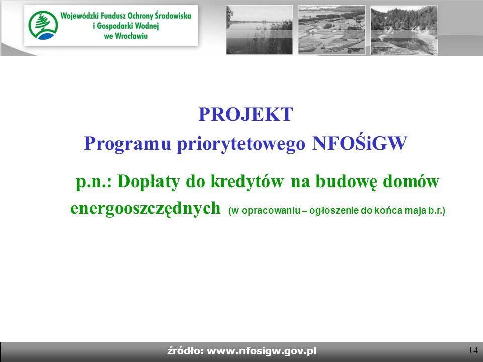 PROJEKT Programu priorytetowego NFOŚiGW