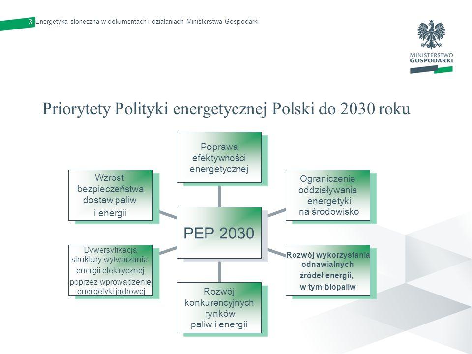 Priorytety Polityki energetycznej Polski do 2030 roku