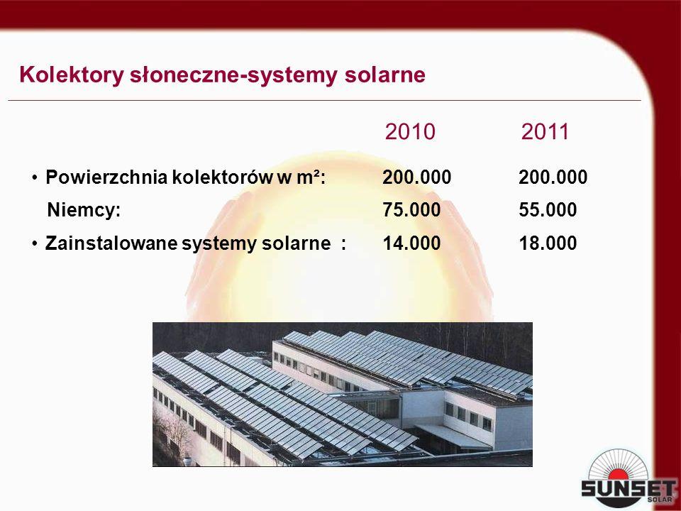 Kolektory słoneczne-systemy solarne