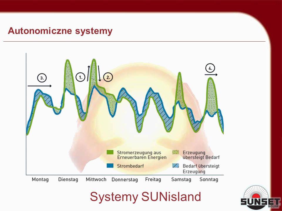 Autonomiczne systemy Systemy SUNisland