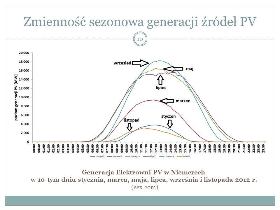 Zmienność sezonowa generacji źródeł PV