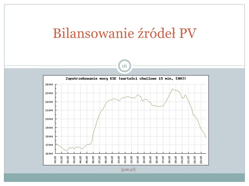 Bilansowanie źródeł PV