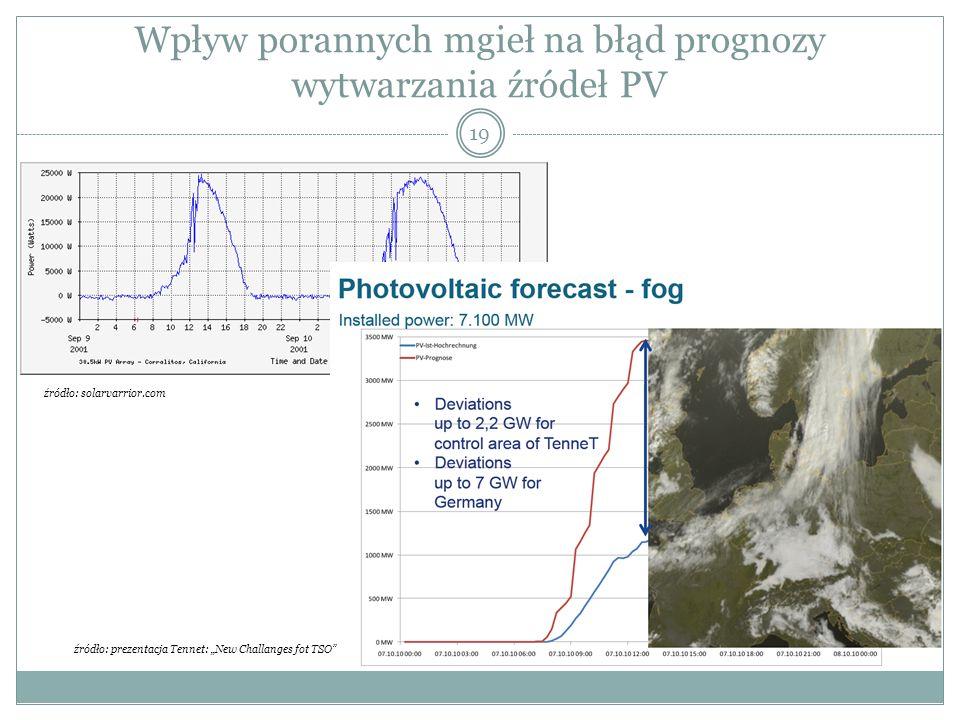 Wpływ porannych mgieł na błąd prognozy wytwarzania źródeł PV