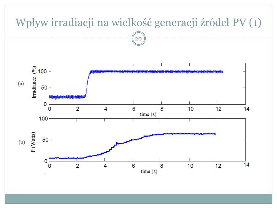 Wpływ irradiacji na wielkość generacji źródeł PV (1)