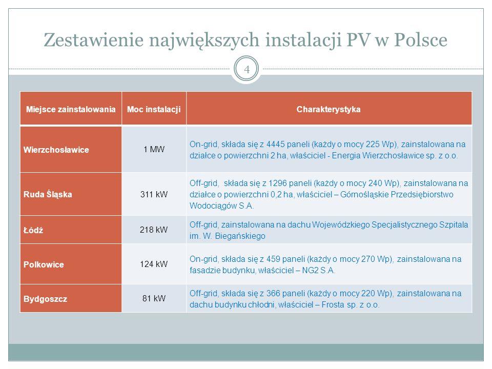 Zestawienie największych instalacji PV w Polsce