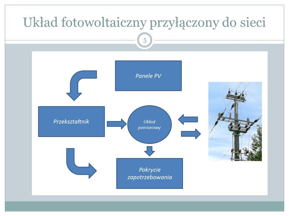 Układ fotowoltaiczny przyłączony do sieci