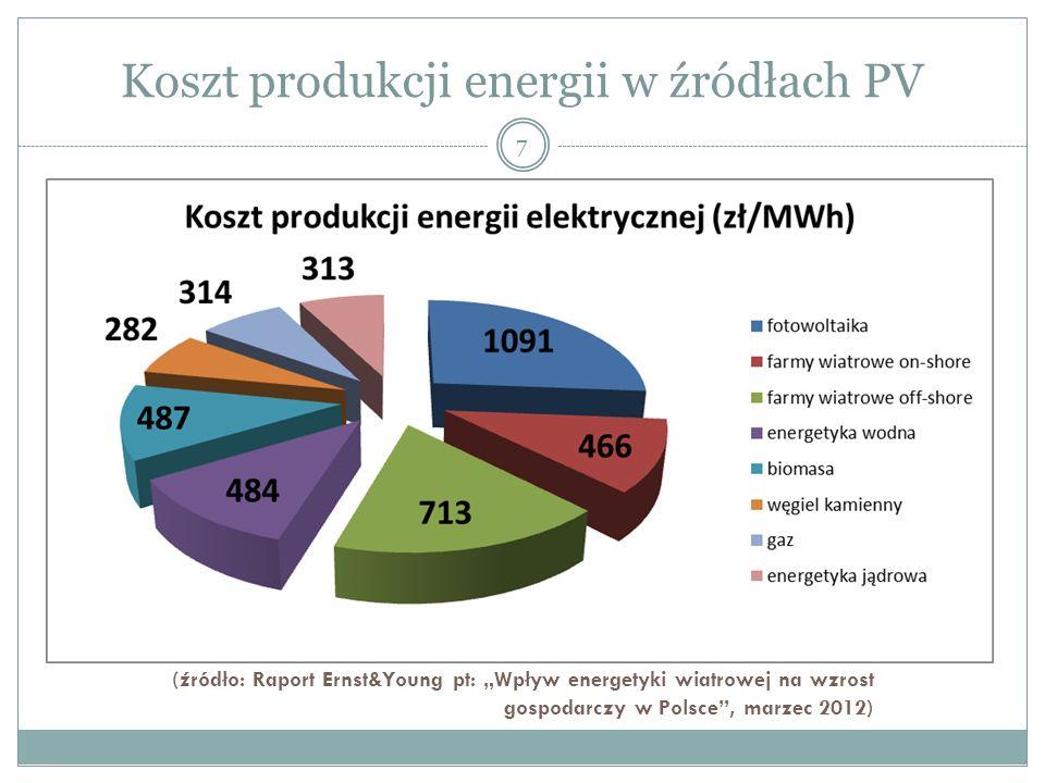 Koszt produkcji energii w źródłach PV