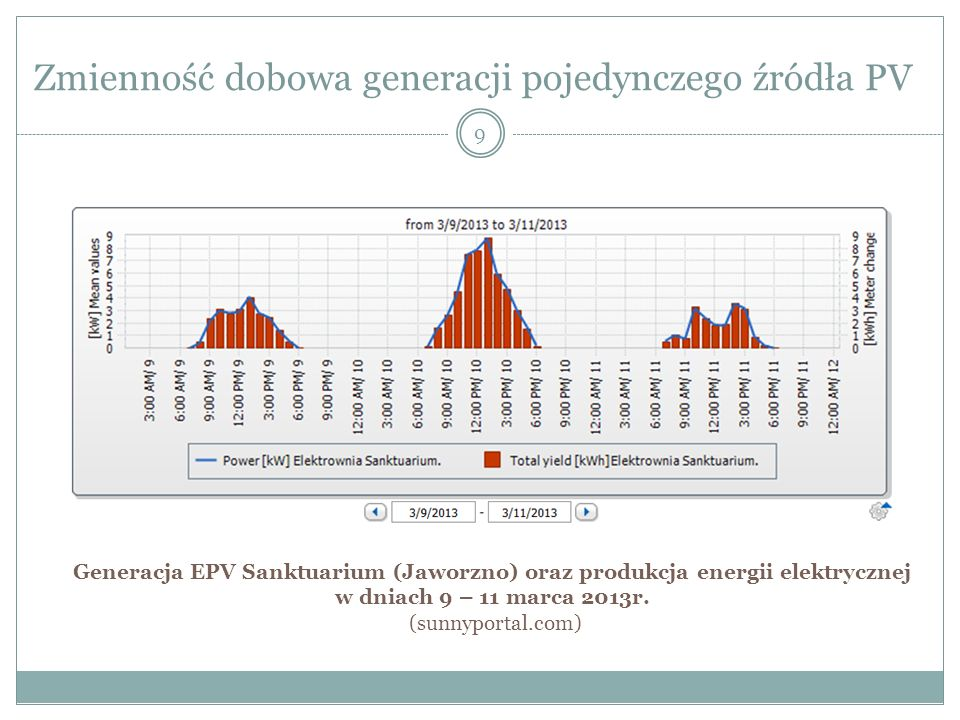 Zmienność dobowa generacji pojedynczego źródła PV