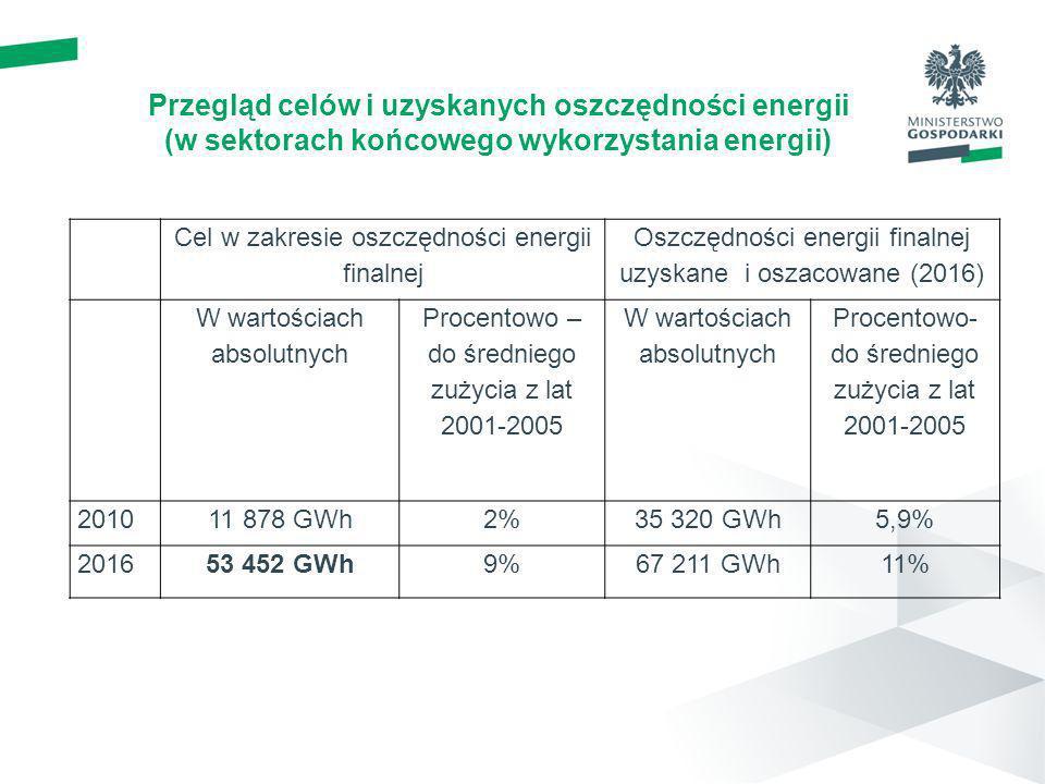 Przegląd celów i uzyskanych oszczędności energii (w sektorach końcowego wykorzystania energii)