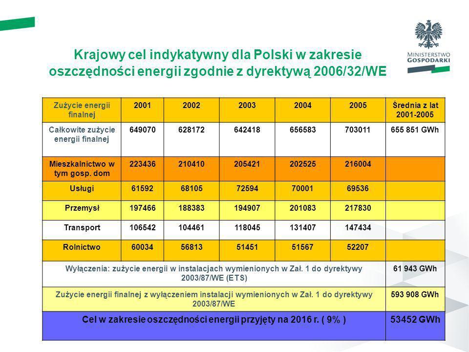Krajowy cel indykatywny dla Polski w zakresie oszczędności energii zgodnie z dyrektywą 2006/32/WE