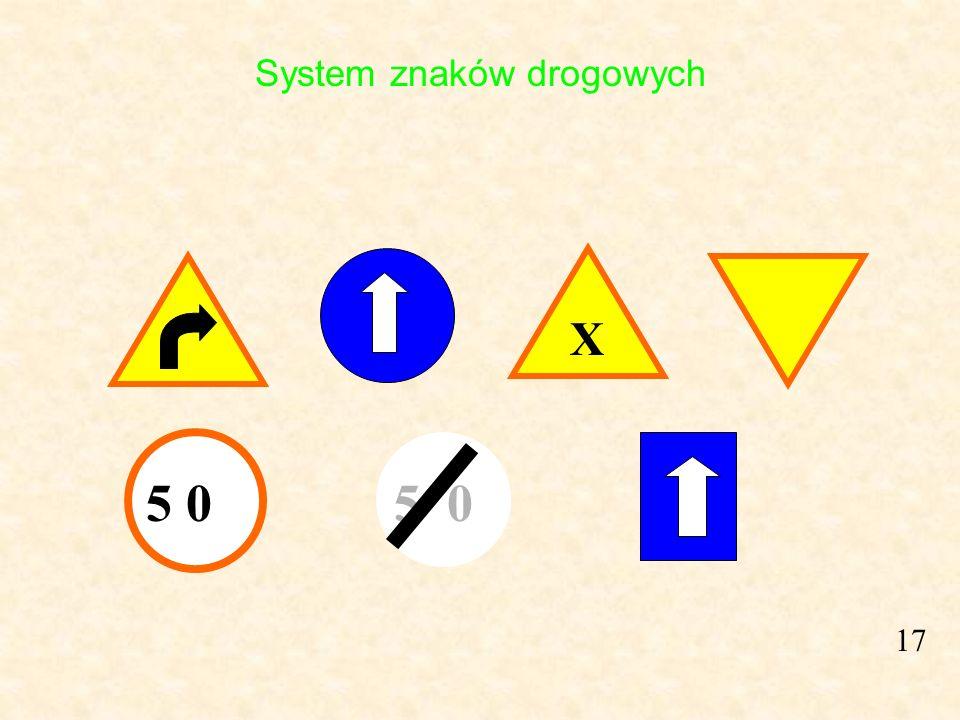 System znaków drogowych