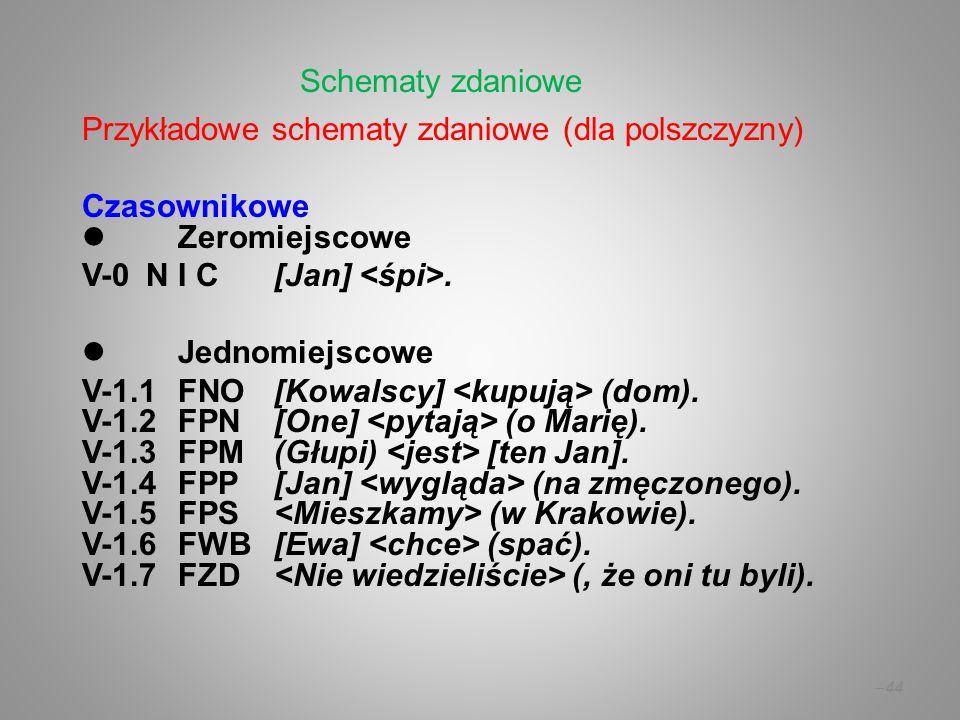 Schematy zdaniowe Przykładowe schematy zdaniowe (dla polszczyzny) Czasownikowe.  Zeromiejscowe.