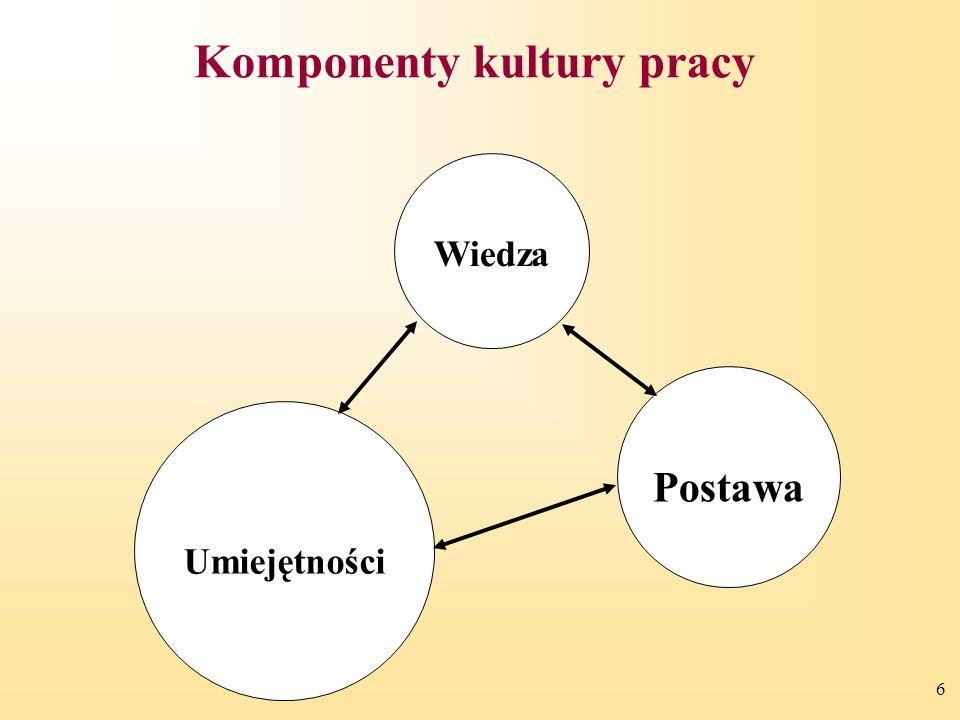 Komponenty kultury pracy