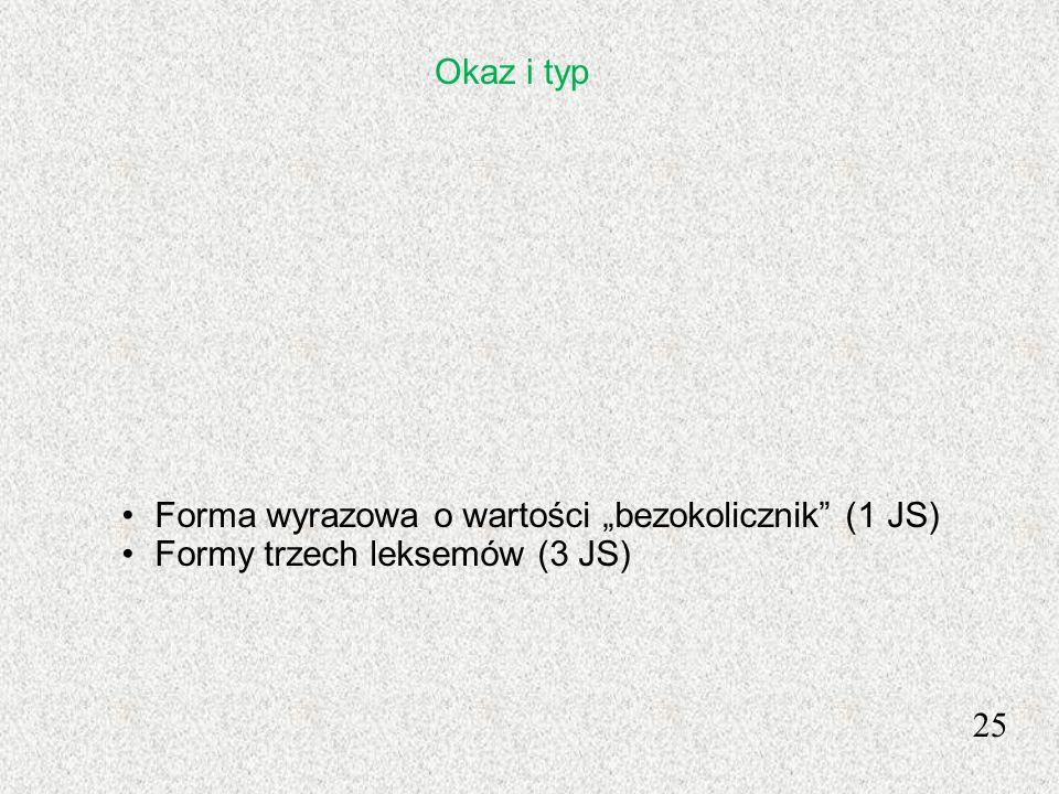 """Okaz i typ Forma wyrazowa o wartości """"bezokolicznik (1 JS) Formy trzech leksemów (3 JS) 25"""