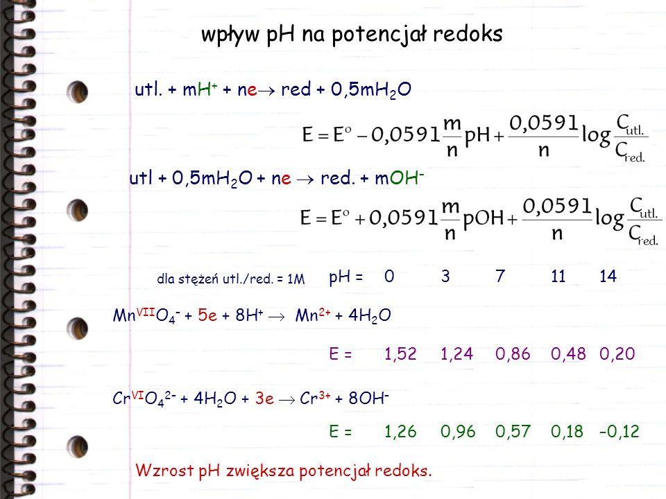 wpływ pH na potencjał redoks