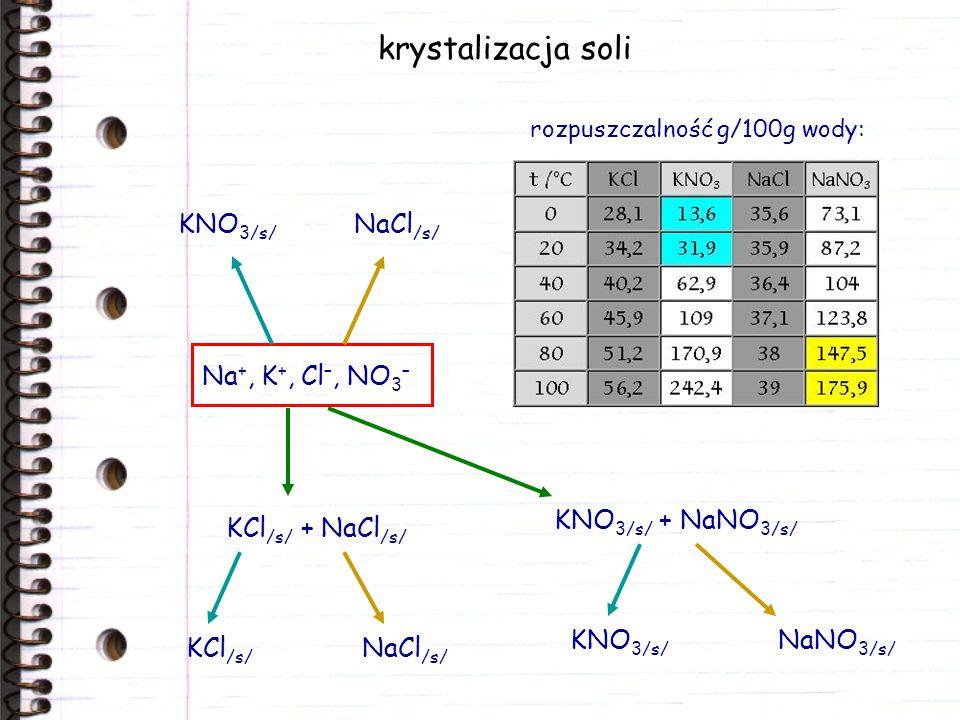 krystalizacja soli KNO3/s/ NaCl/s/ Na+, K+, Cl–, NO3–