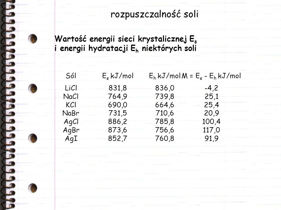rozpuszczalność soli Wartość energii sieci krystalicznej Es i energii hydratacji Eh niektórych soli.