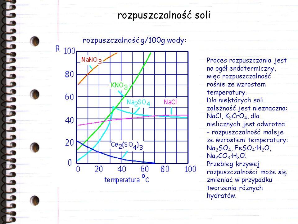 rozpuszczalność soli rozpuszczalność g/100g wody: