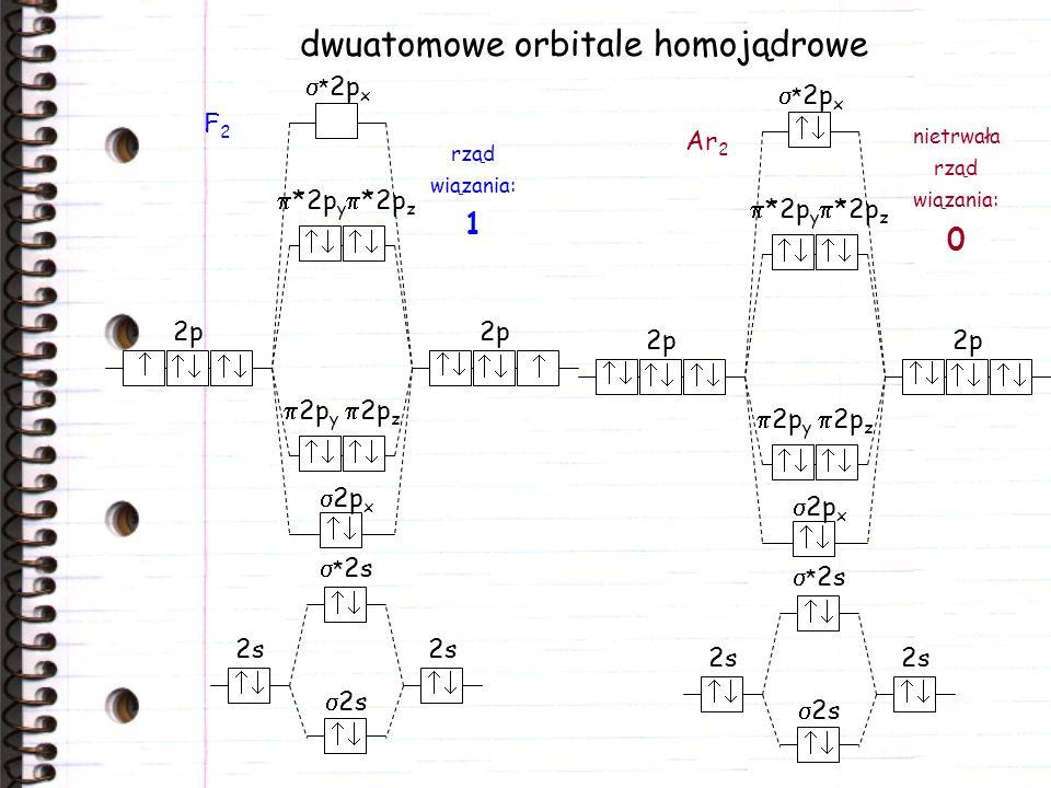 dwuatomowe orbitale homojądrowe