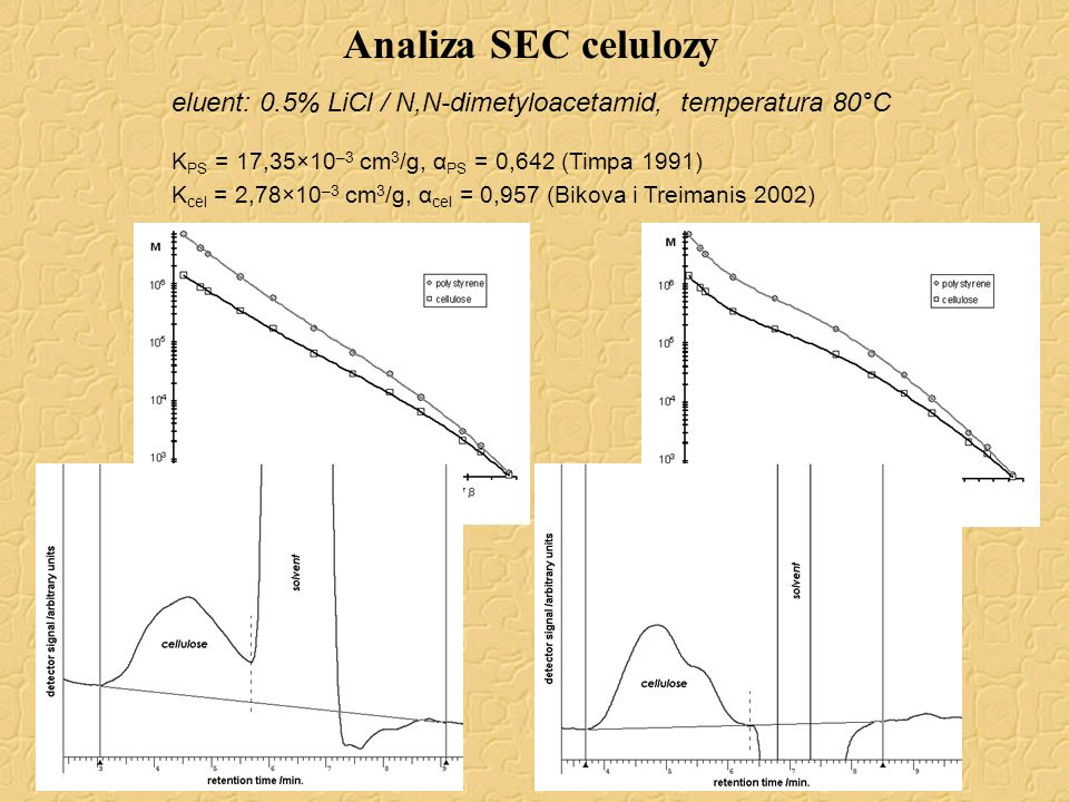 Analiza SEC celulozyeluent: 0.5% LiCl / N,N-dimetyloacetamid, temperatura 80°C. KPS = 17,35×10–3 cm3/g, αPS = 0,642 (Timpa 1991)