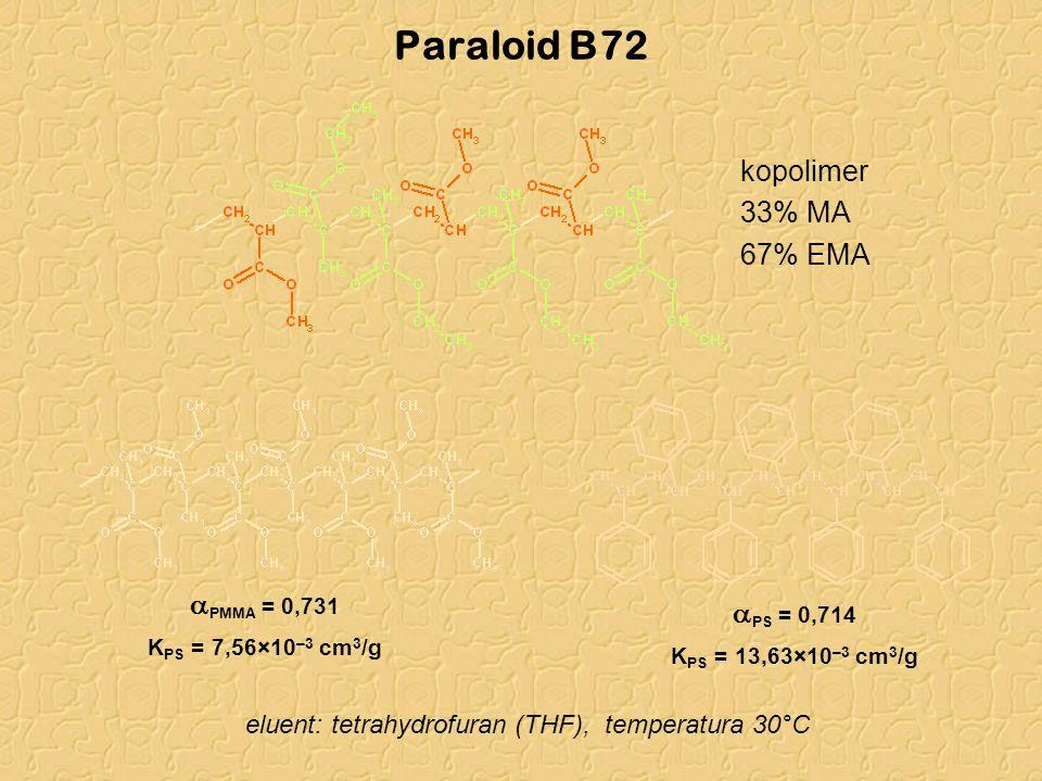 Paraloid B72 kopolimer 33% MA 67% EMA aPMMA = 0,731 aPS = 0,714