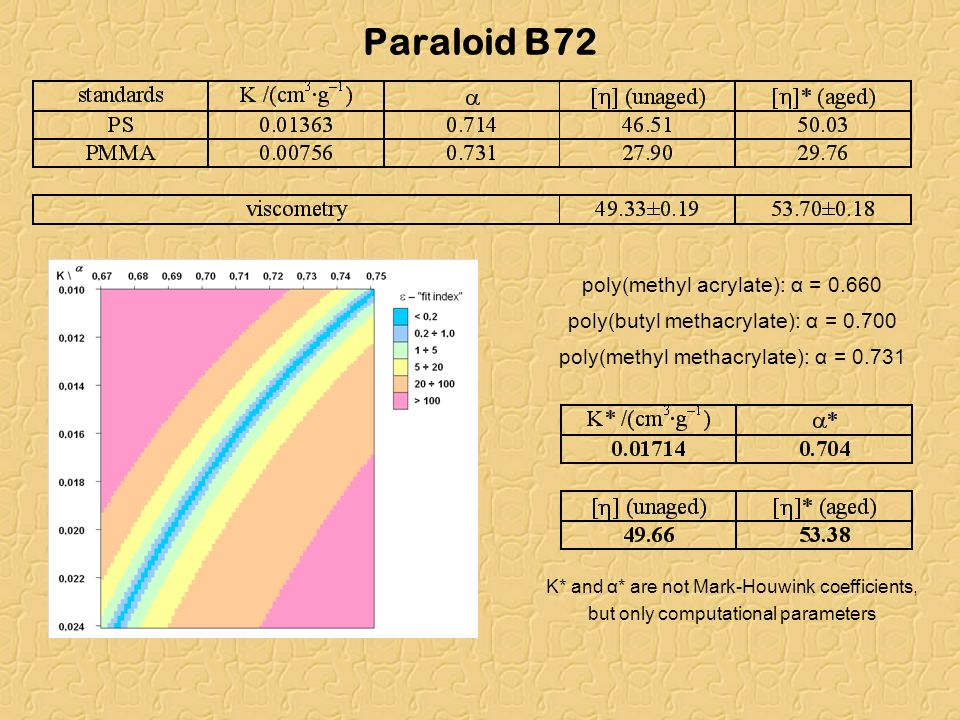 Paraloid B72 poly(methyl acrylate): α = 0.660