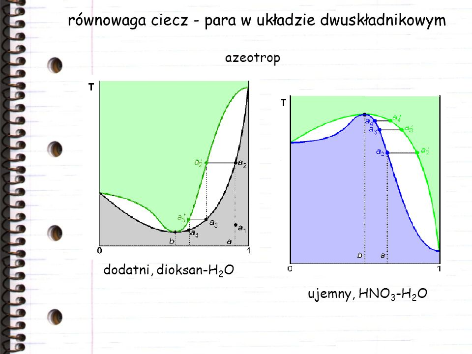 równowaga ciecz - para w układzie dwuskładnikowym